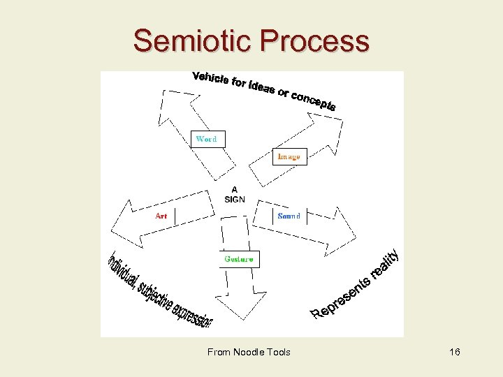 Semiotic Process From Noodle Tools 16