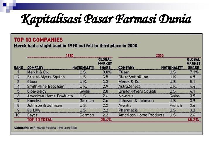 Kapitalisasi Pasar Farmasi Dunia