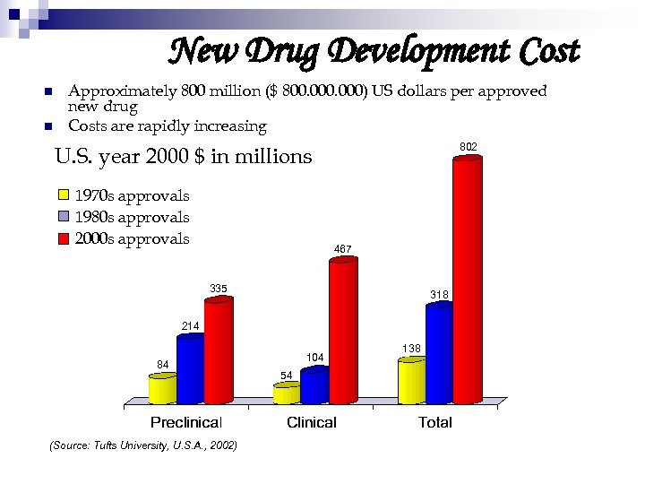 New Drug Development Cost n n Approximately 800 million ($ 800. 000) US dollars