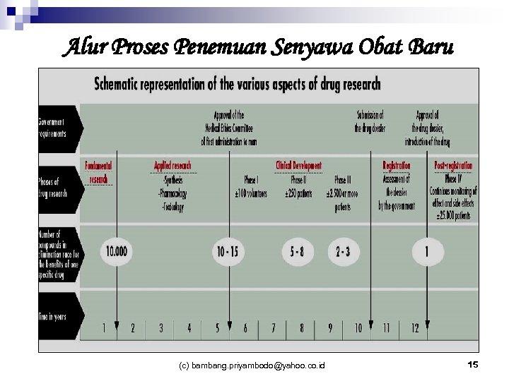 Alur Proses Penemuan Senyawa Obat Baru (c) bambang. priyambodo@yahoo. co. id 15