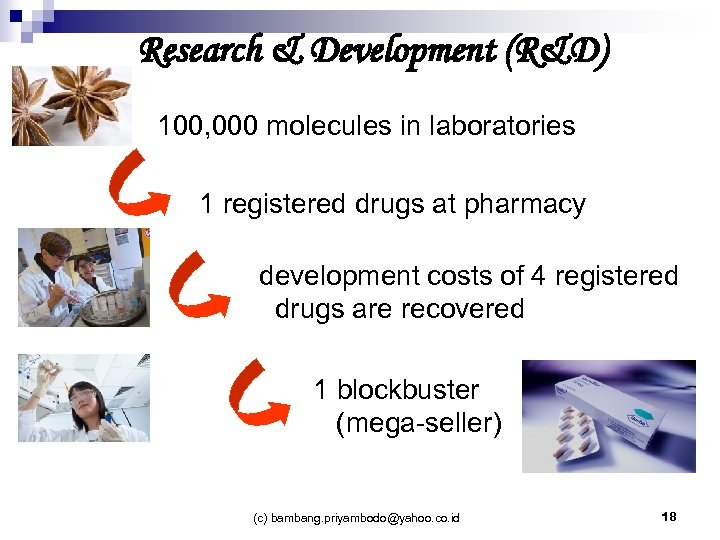 Research & Development (R&D) 100, 000 molecules in laboratories 1 registered drugs at pharmacy