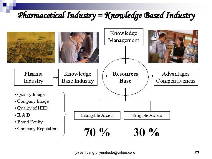 Pharmacetical Industry = Knowledge Based Industry Knowledge Management Pharma Industry • Quality Image •