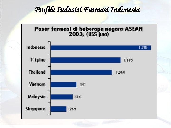 Profile Industri Farmasi Indonesia