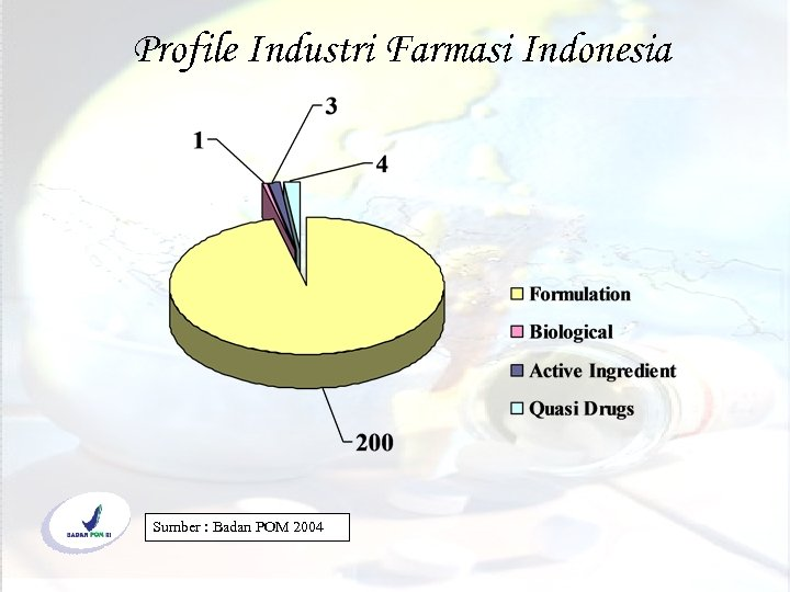 Profile Industri Farmasi Indonesia Sumber : Badan POM 2004 (c) bambang. priyambodo@yahoo. co. id