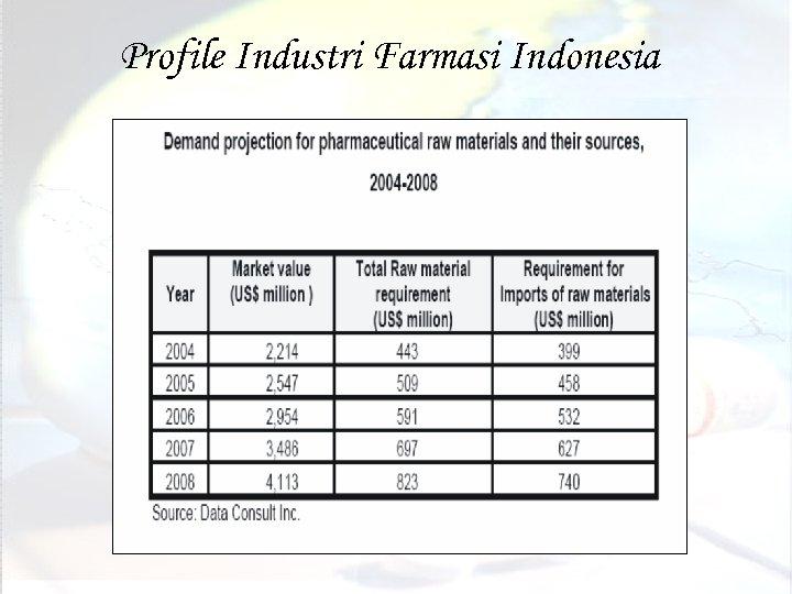 Profile Industri Farmasi Indonesia (c) bambang. priyambodo@yahoo. co. id 27