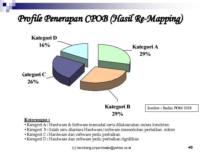 Profile Penerapan CPOB (Hasil Re-Mapping) Sumber : Badan POM 2008 Keterangan : • Kategori