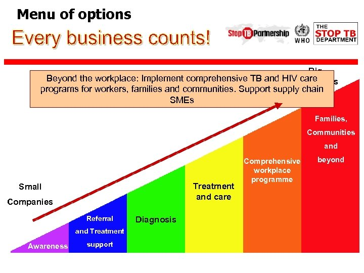 Menu of options Big Identify awareness among workers, families and TB and workplace Beyond