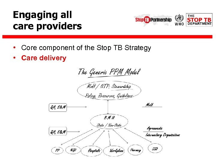 Engaging all care providers • Core component of the Stop TB Strategy • Care