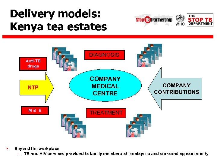Delivery models: Kenya tea estates DIAGNOSIS Anti-TB drugs NTP M& E • COMPANY MEDICAL