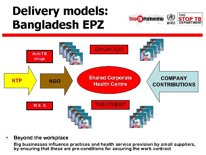 Delivery models: Bangladesh EPZ DIAGNOSIS Anti-TB drugs NTP NGO M& E • Shared Corporate