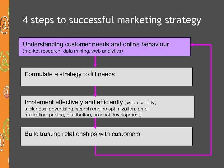4 steps to successful marketing strategy Understanding customer needs and online behaviour (market research,