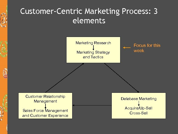Customer-Centric Marketing Process: 3 elements Marketing Research Marketing Strategy and Tactics Customer Relationship Management