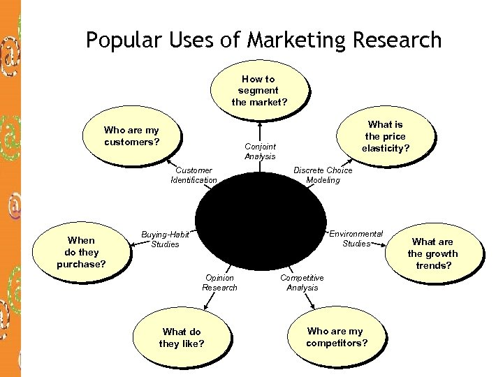 Popular Uses of Marketing Research How to segment the market? Who are my customers?