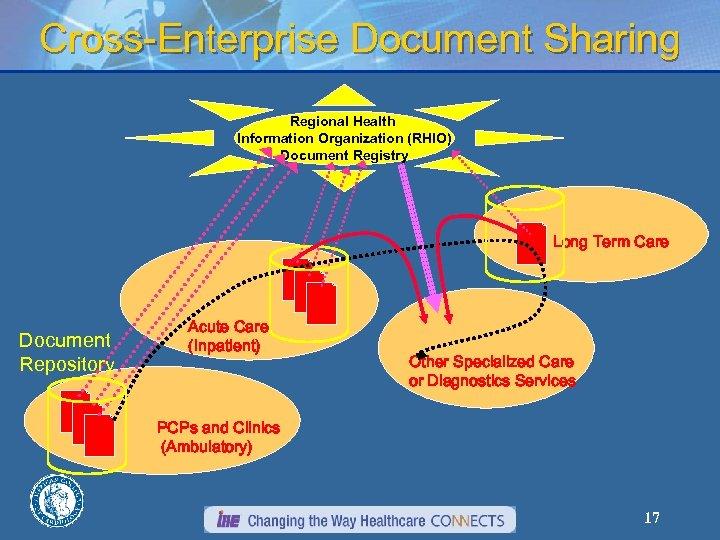 Cross-Enterprise Document Sharing Regional Health Information Organization (RHIO) Document Registry Long Term Care Document