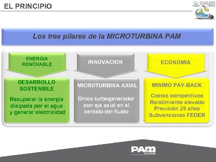 EL PRINCIPIO Los tres pilares de la MICROTURBINA PAM ENERGIA RENOVABLE INNOVACION ECONOMIA DESARROLLO