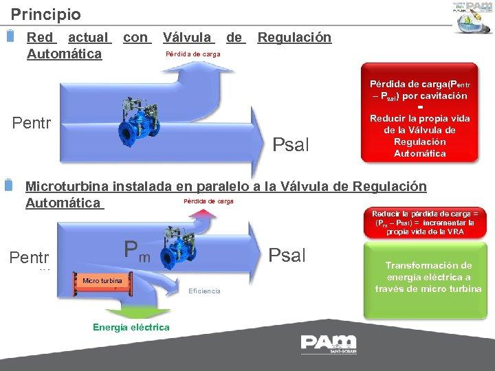 Principio Red actual con Válvula de Regulación Pérdida de carga Automática Pentr Psal Pérdida