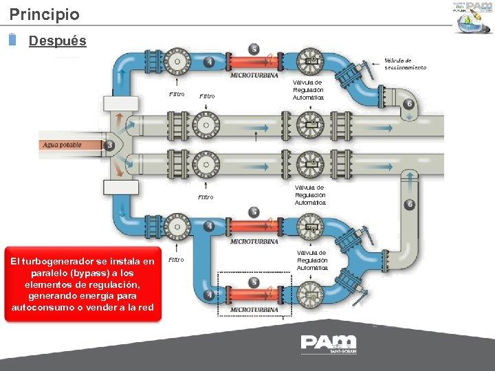 Principio Después Válvula de seccionamiento Filter Filtro El turbogenerador se instala en paralelo (bypass)