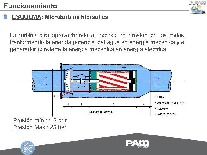 Funcionamiento ESQUEMA: Microturbina hidráulica La turbina gira aprovechando el exceso de presión de las