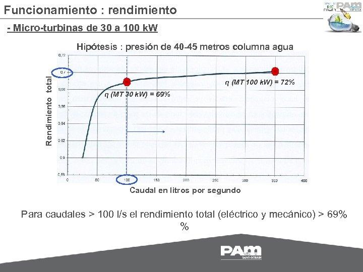 Funcionamiento : rendimiento - Micro-turbinas de 30 a 100 k. W Rendimiento total Hipótesis