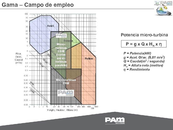 Gama – Campo de empleo Axial Potencia micro-turbina Francis P = g x Q