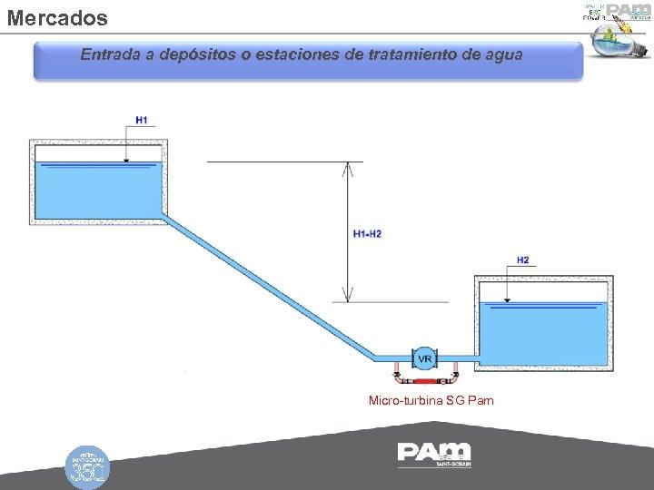 Mercados Entrada a depósitos o estaciones de tratamiento de agua Micro-turbina SG Pam