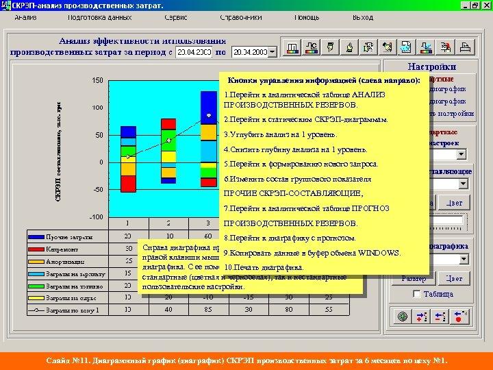 Кнопки управления информацией (слева направо): 1. Перейти к аналитической таблице АНАЛИЗ ПРОИЗВОДСТВЕННЫХ РЕЗЕРВОВ. 2.