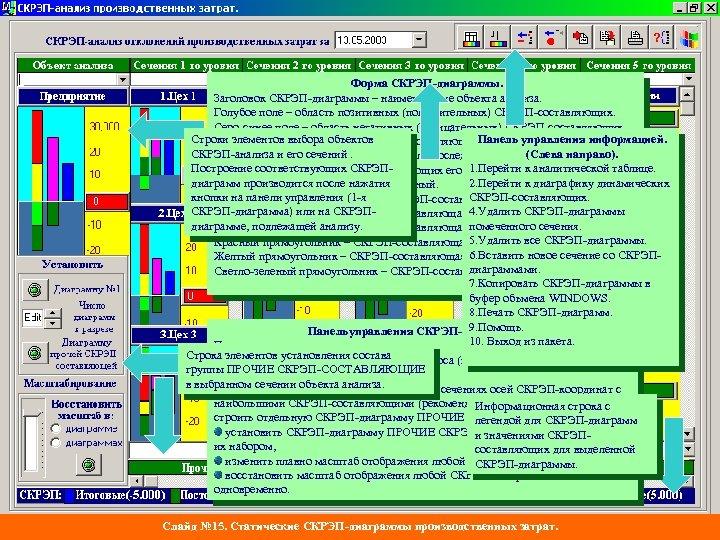 Форма СКРЭП-диаграммы. Заголовок СКРЭП-диаграммы – наименование объекта анализа. Голубое поле – область позитивных (положительных)