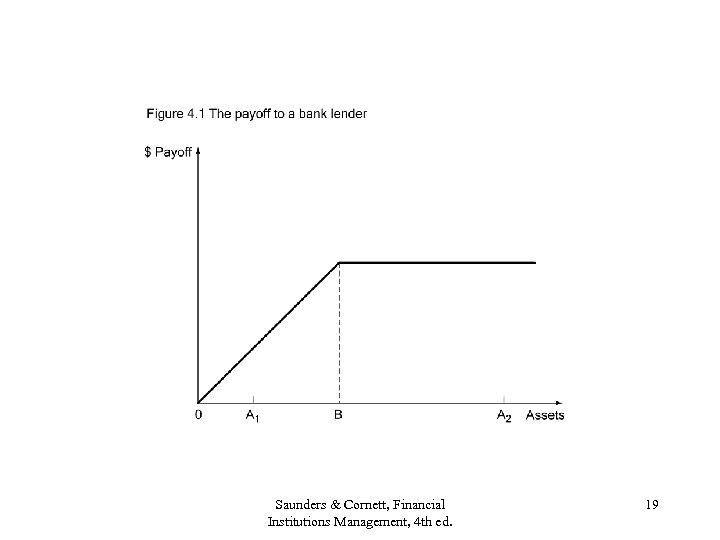 Saunders & Cornett, Financial Institutions Management, 4 th ed. 19