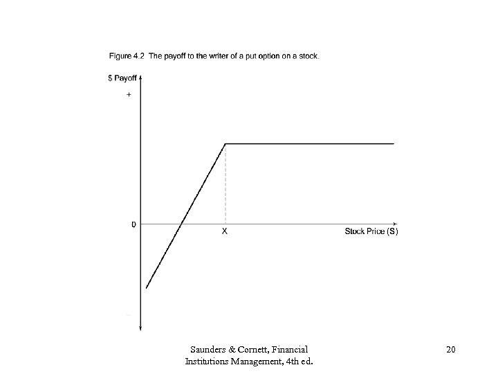 Saunders & Cornett, Financial Institutions Management, 4 th ed. 20