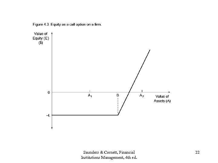 Saunders & Cornett, Financial Institutions Management, 4 th ed. 22
