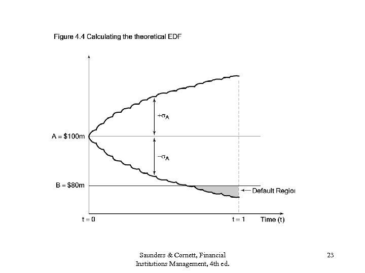 Saunders & Cornett, Financial Institutions Management, 4 th ed. 23