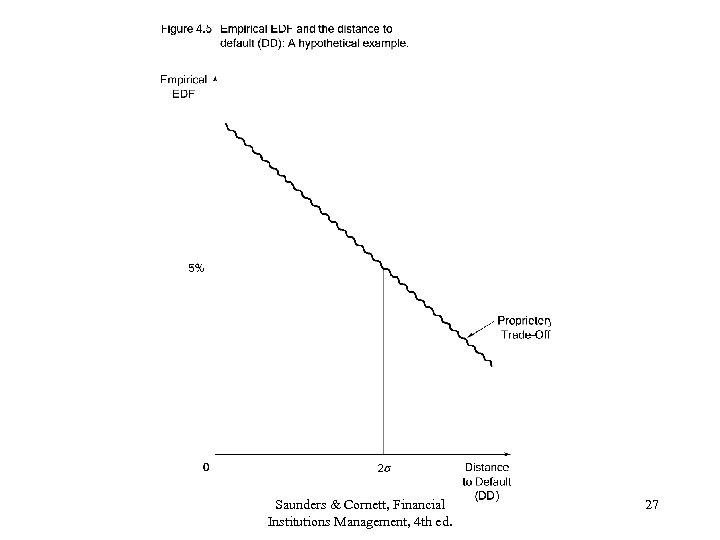 Saunders & Cornett, Financial Institutions Management, 4 th ed. 27