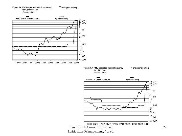 Saunders & Cornett, Financial Institutions Management, 4 th ed. 29