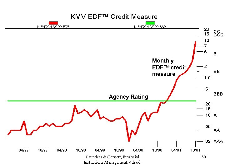 Monthly EDF™ credit measure Agency Rating Saunders & Cornett, Financial Institutions Management, 4 th