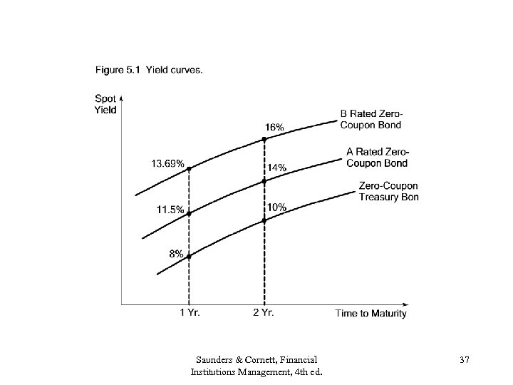 Saunders & Cornett, Financial Institutions Management, 4 th ed. 37