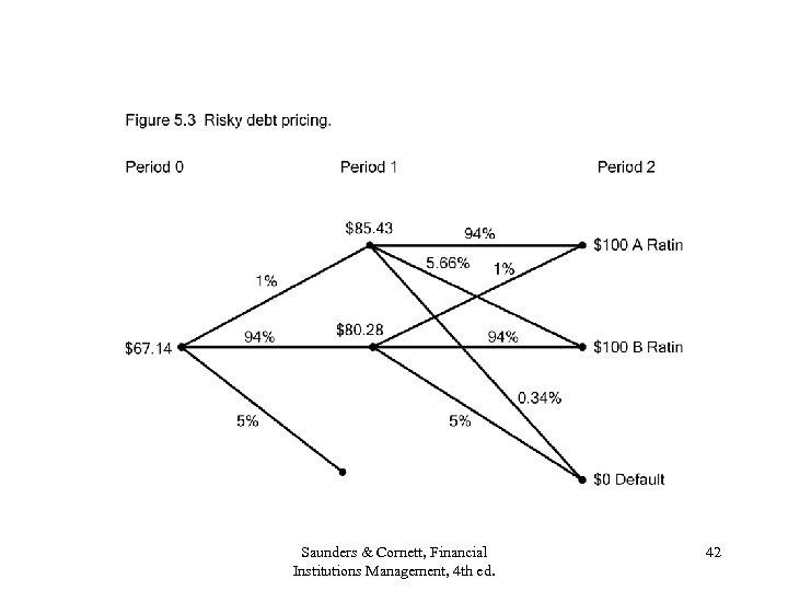 Saunders & Cornett, Financial Institutions Management, 4 th ed. 42