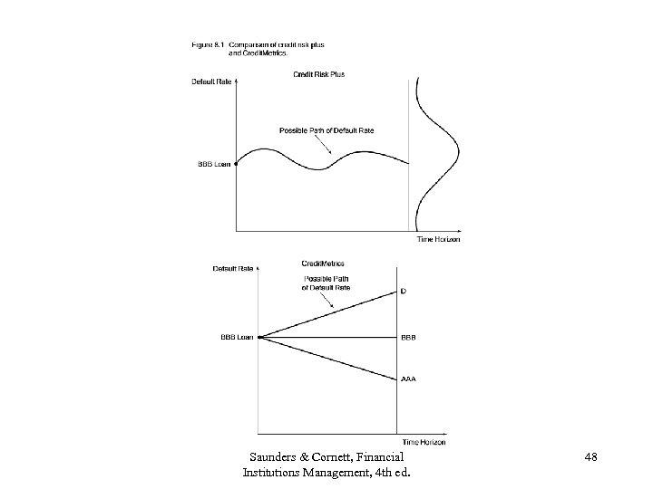Saunders & Cornett, Financial Institutions Management, 4 th ed. 48