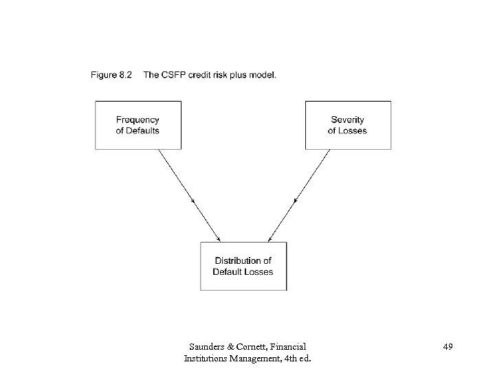 Saunders & Cornett, Financial Institutions Management, 4 th ed. 49