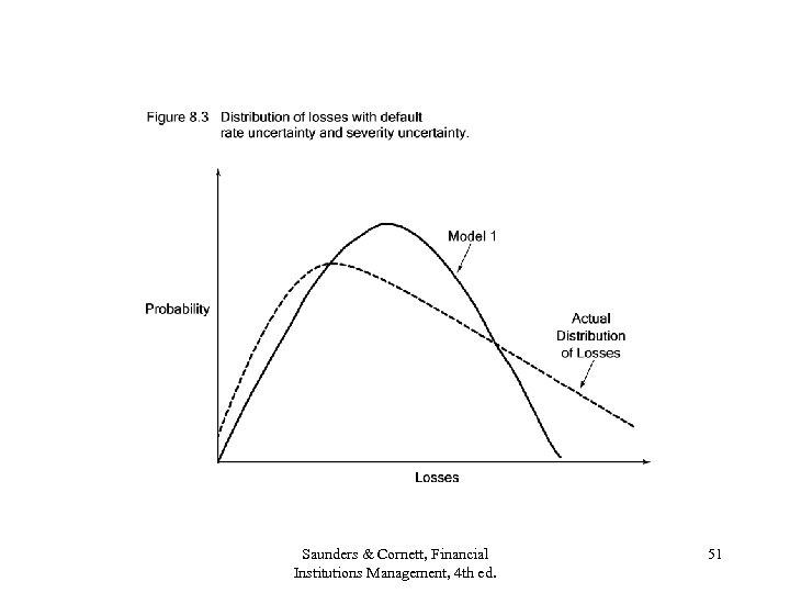 Saunders & Cornett, Financial Institutions Management, 4 th ed. 51
