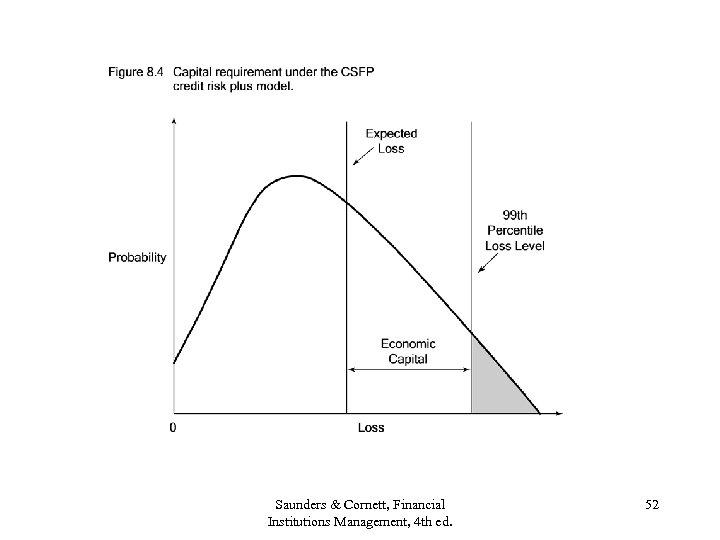 Saunders & Cornett, Financial Institutions Management, 4 th ed. 52