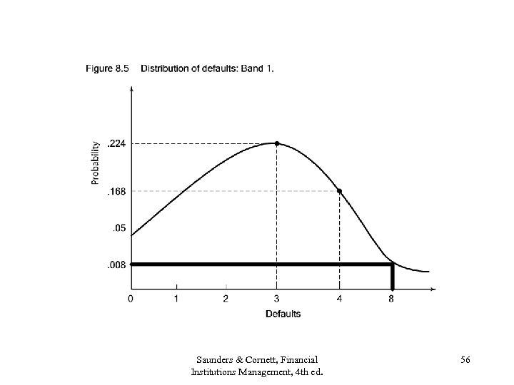 Saunders & Cornett, Financial Institutions Management, 4 th ed. 56