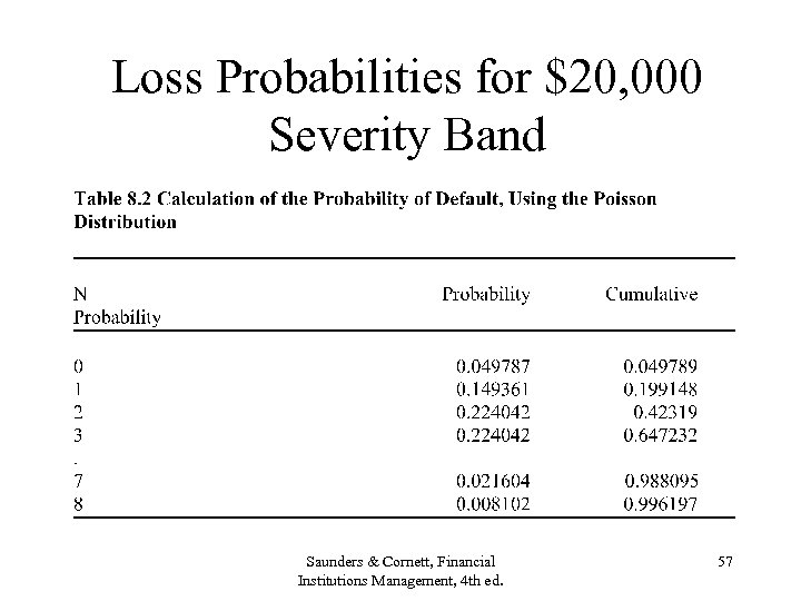 Loss Probabilities for $20, 000 Severity Band Saunders & Cornett, Financial Institutions Management, 4