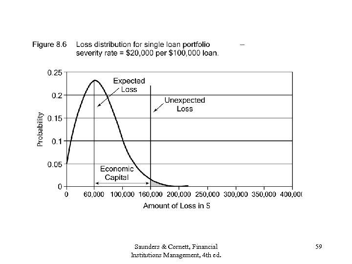 Saunders & Cornett, Financial Institutions Management, 4 th ed. 59