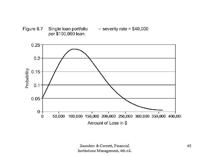 Saunders & Cornett, Financial Institutions Management, 4 th ed. 60