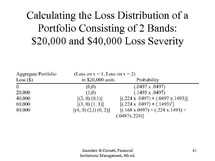 Calculating the Loss Distribution of a Portfolio Consisting of 2 Bands: $20, 000 and