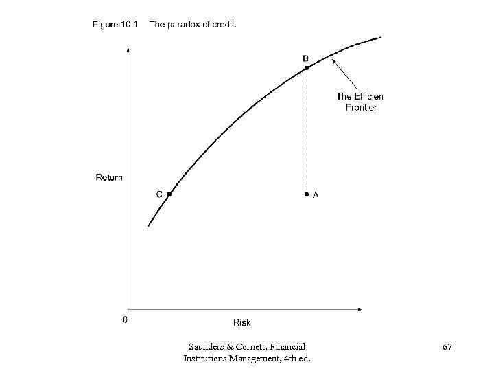 Saunders & Cornett, Financial Institutions Management, 4 th ed. 67