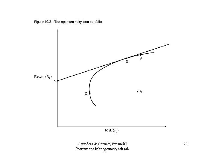 Saunders & Cornett, Financial Institutions Management, 4 th ed. 70