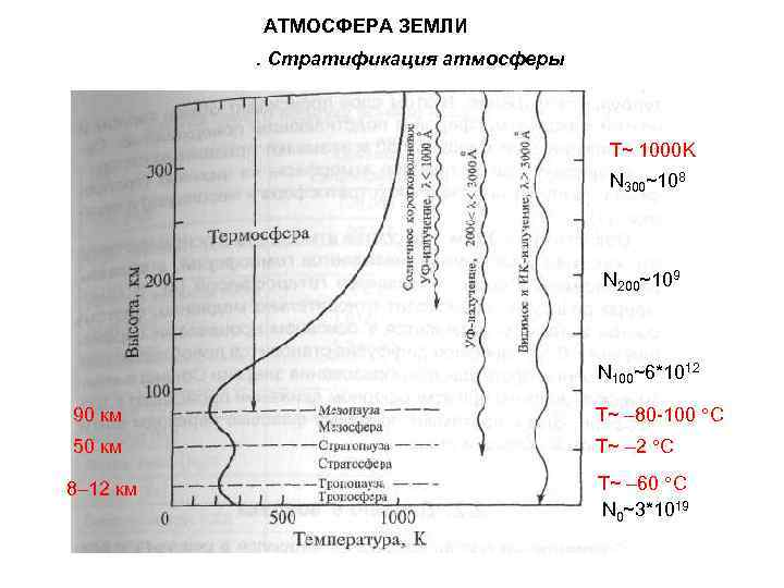 АТМОСФЕРА ЗЕМЛИ. Стратификация атмосферы Т~ 1000 K N 300~108 N 200~109 N 100~6*1012 90
