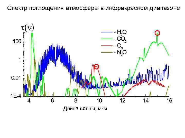 Спектр поглощения атмосферы в инфракрасном диапазоне Длина волны, мкм