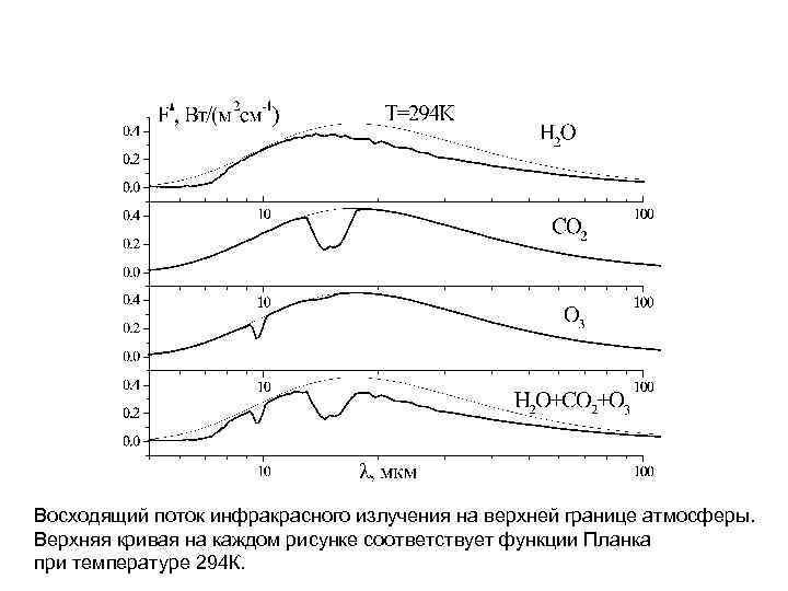 Восходящий поток инфракрасного излучения на верхней границе атмосферы. Верхняя кривая на каждом рисунке соответствует